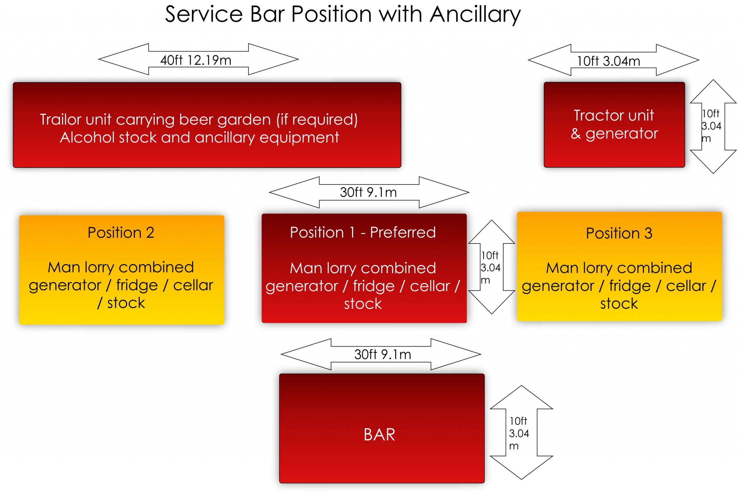 Service bar plan